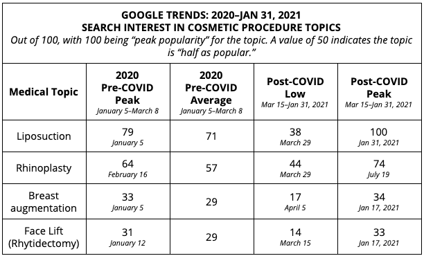 2020 Google Trends for Cosmetic Surgery industry